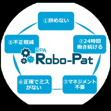 図:Robo-Pat(ロボパット)特徴